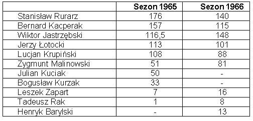tabela_1965